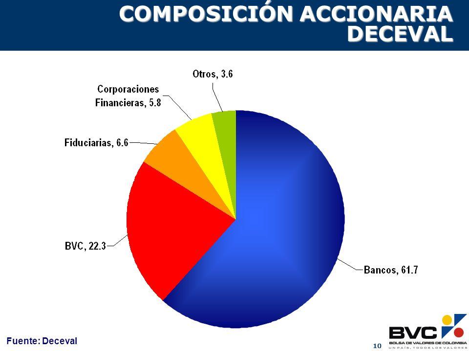 COMPOSICIÓN ACCIONARIA DECEVAL