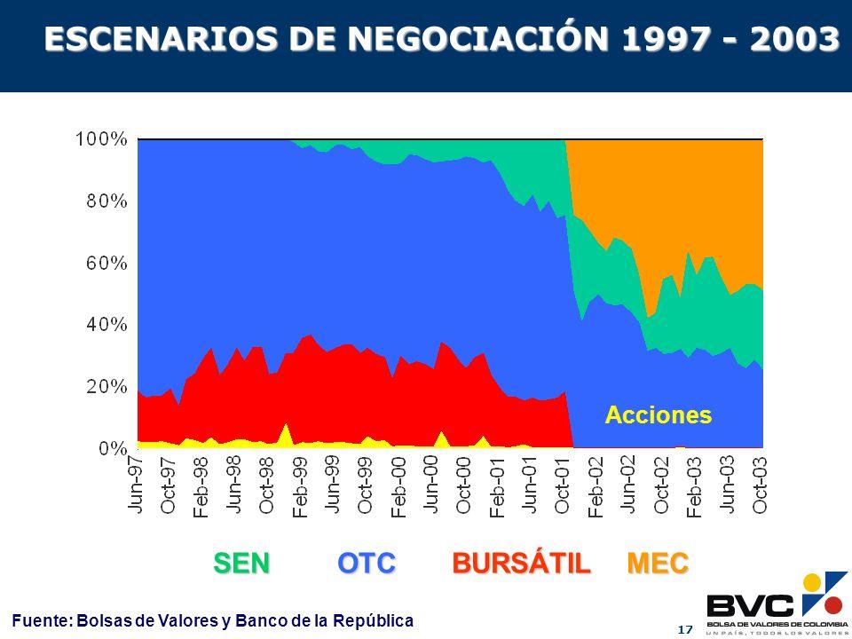 ESCENARIOS DE NEGOCIACIÓN 1997 - 2003
