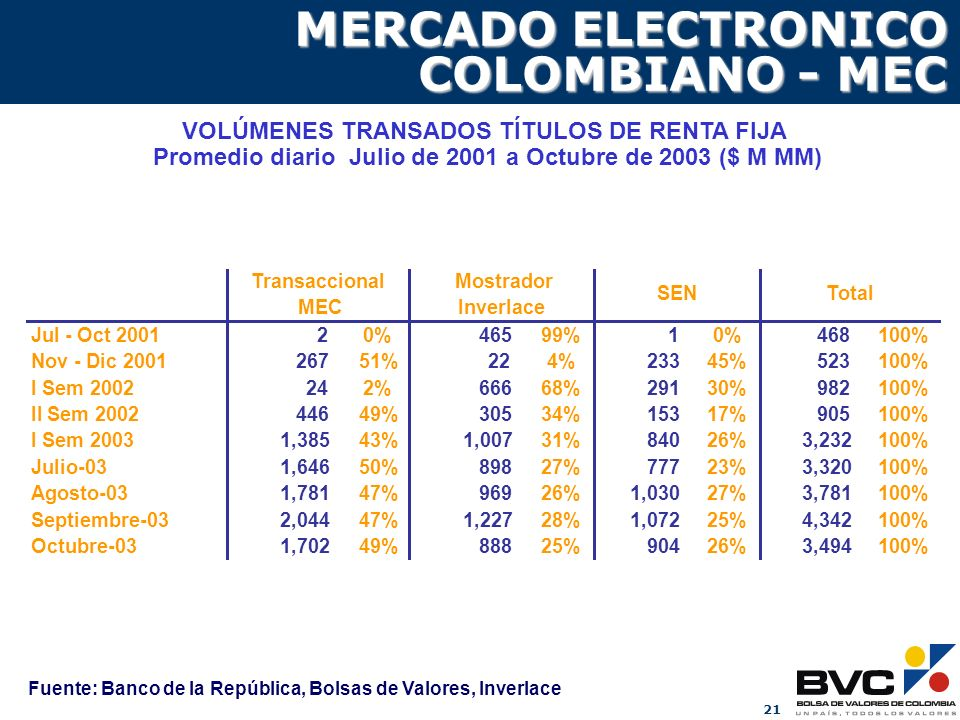 MERCADO ELECTRONICO COLOMBIANO - MEC
