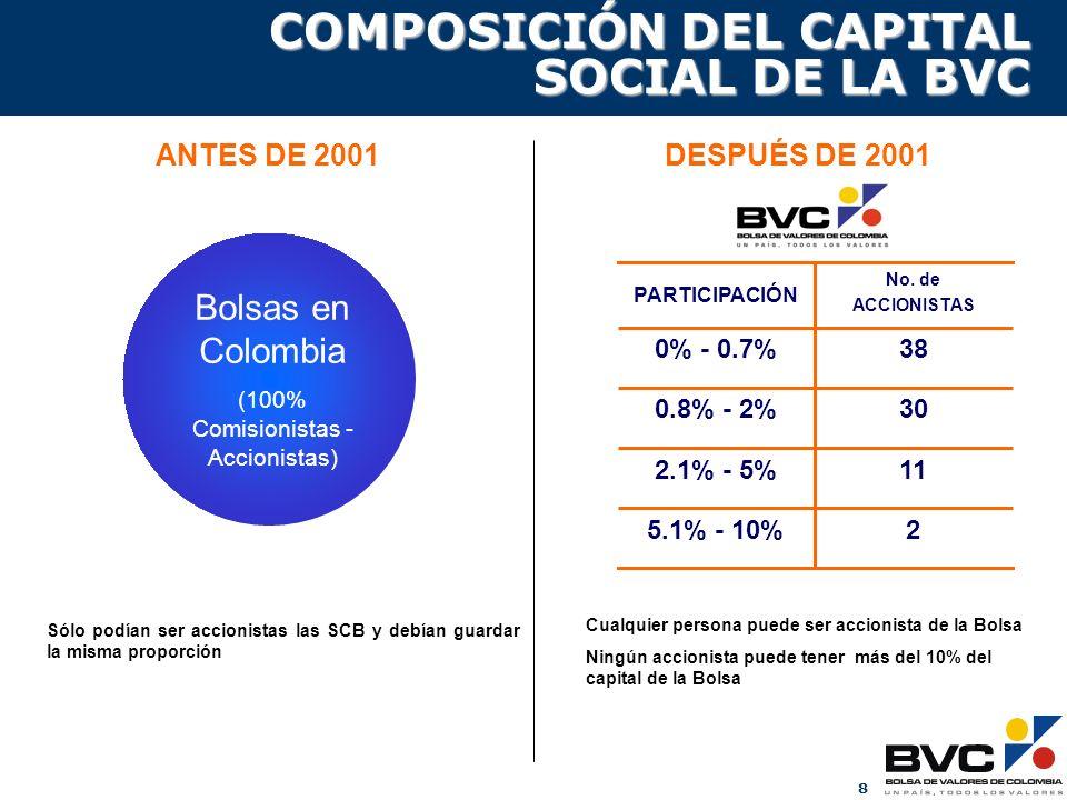 COMPOSICIÓN DEL CAPITAL SOCIAL DE LA BVC
