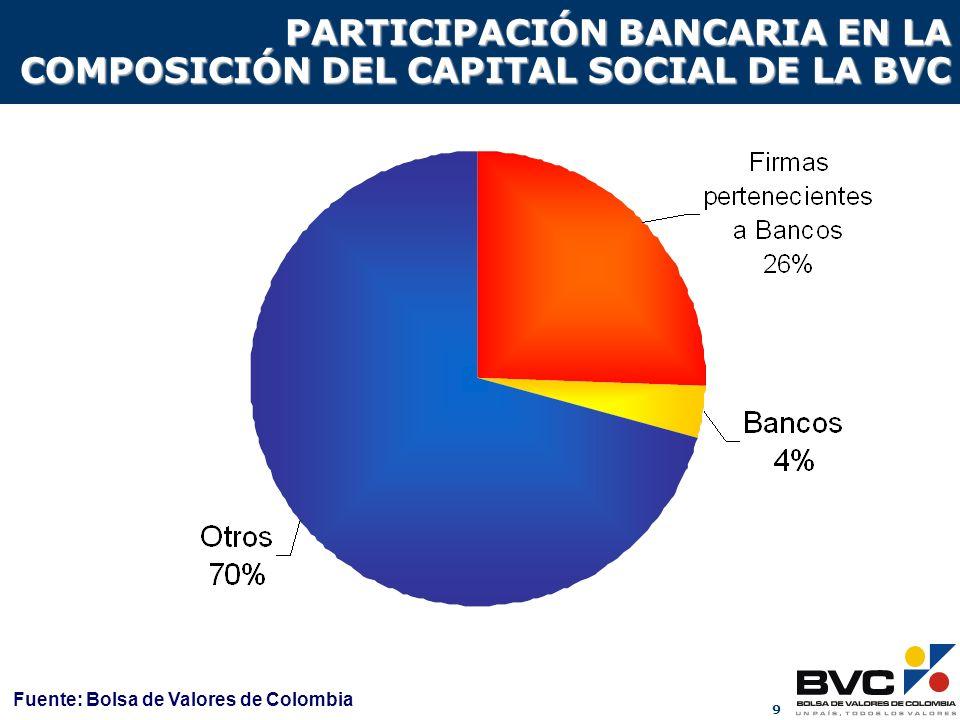 PARTICIPACIÓN BANCARIA EN LA COMPOSICIÓN DEL CAPITAL SOCIAL DE LA BVC