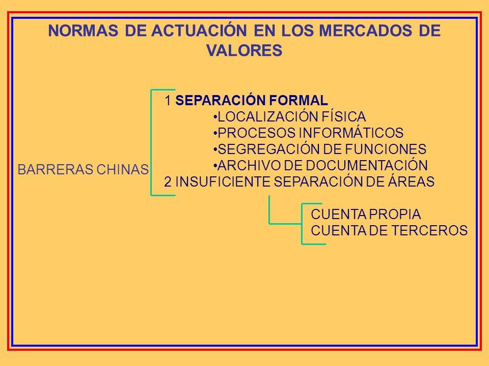 NORMAS DE ACTUACIÓN EN LOS MERCADOS DE VALORES