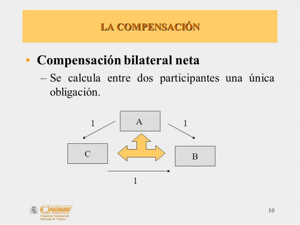 Compensación bilateral neta