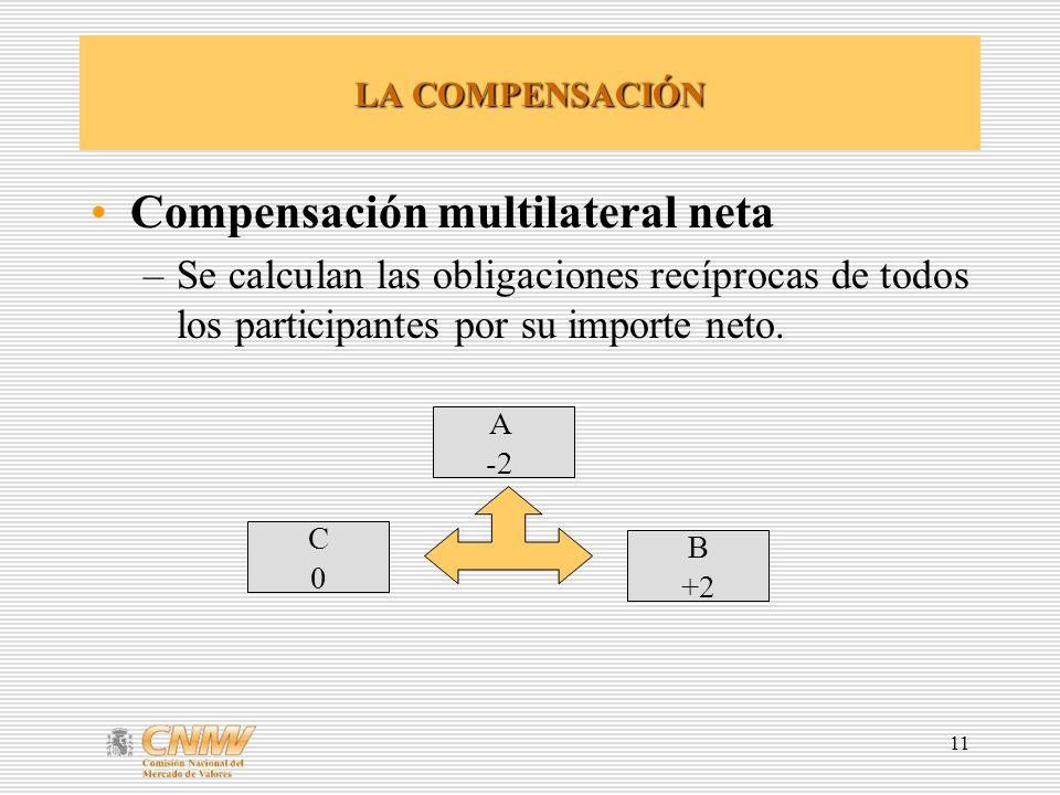 Compensación multilateral neta
