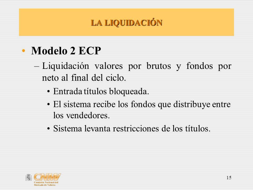 LA LIQUIDACIÓN Modelo 2 ECP. Liquidación valores por brutos y fondos por neto al final del ciclo. Entrada títulos bloqueada.