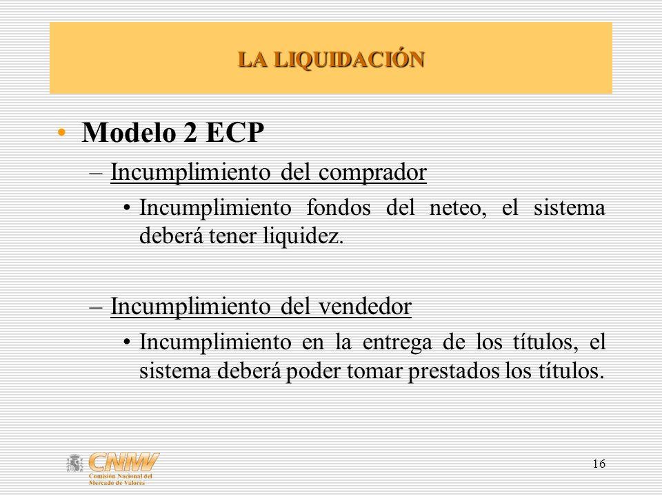 Modelo 2 ECP Incumplimiento del comprador Incumplimiento del vendedor