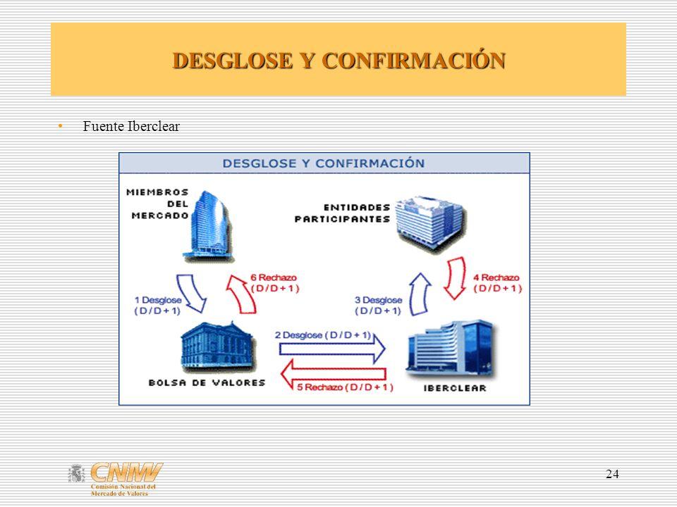 DESGLOSE Y CONFIRMACIÓN