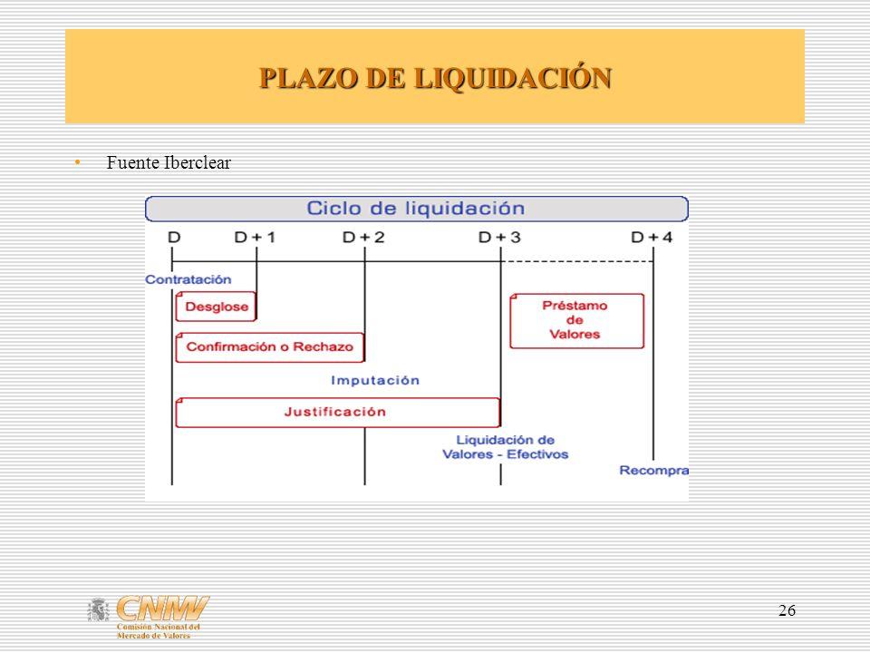 PLAZO DE LIQUIDACIÓN Fuente Iberclear