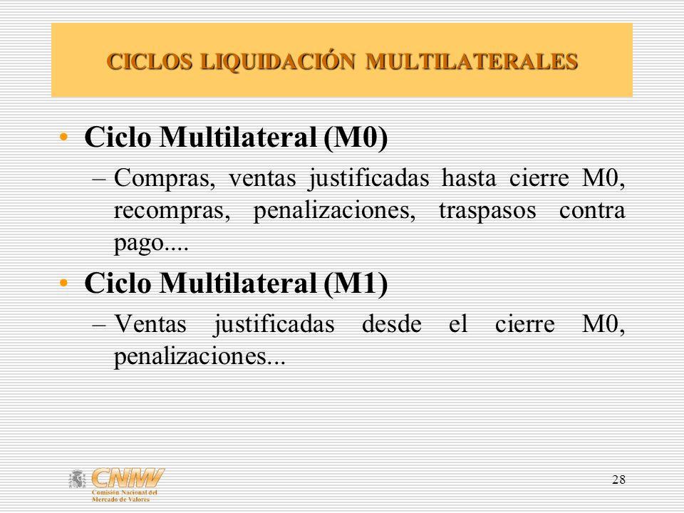 CICLOS LIQUIDACIÓN MULTILATERALES