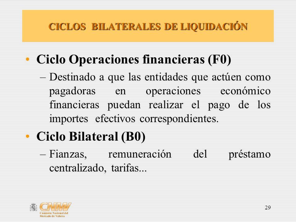CICLOS BILATERALES DE LIQUIDACIÓN