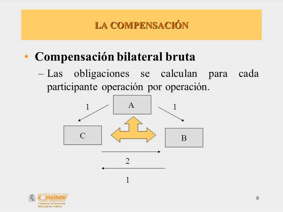 Compensación bilateral bruta