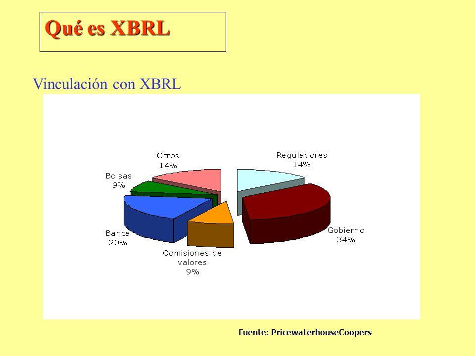 Qué es XBRL Vinculación con XBRL Fuente: PricewaterhouseCoopers