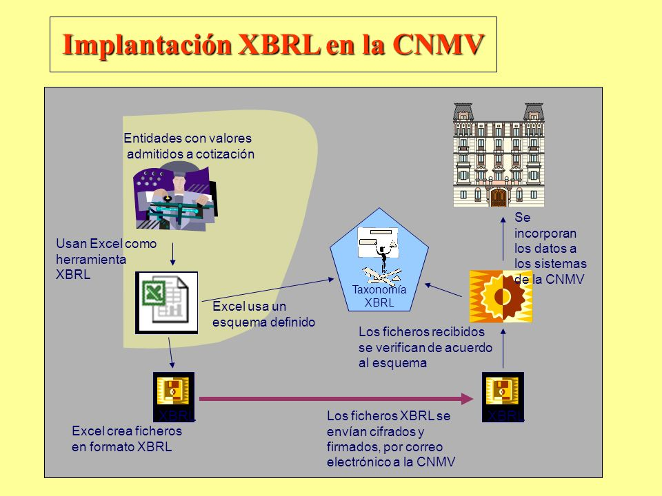 Implantación XBRL en la CNMV
