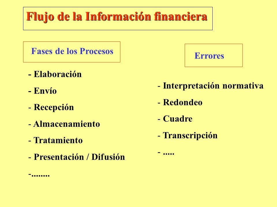 Flujo de la Información financiera