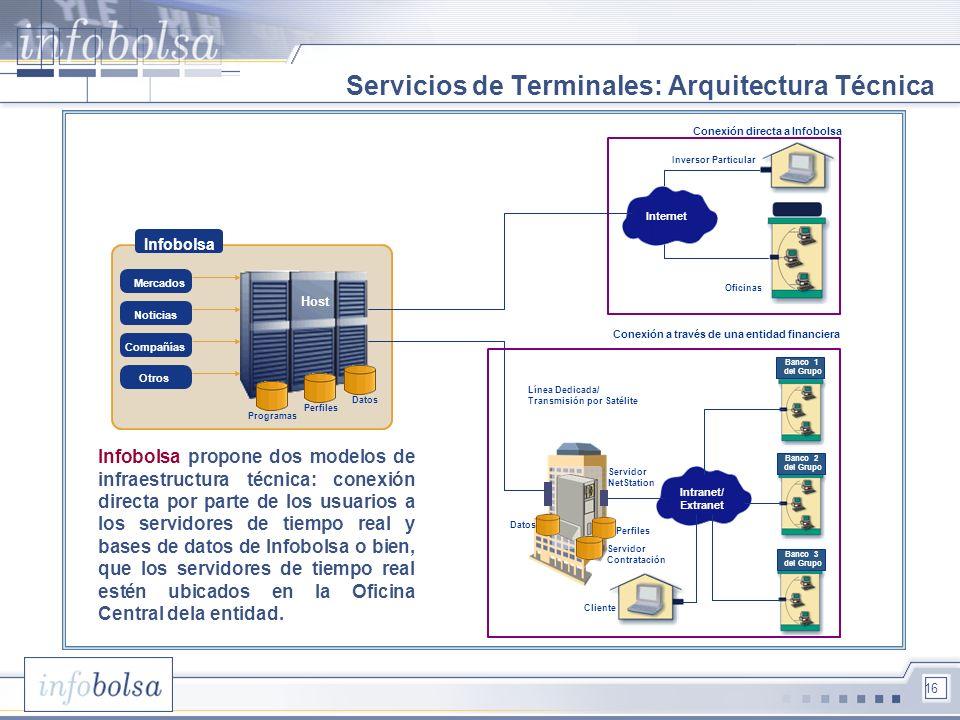 Servicios de Terminales: Arquitectura Técnica