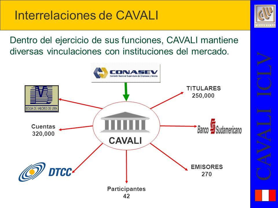 Interrelaciones de CAVALI