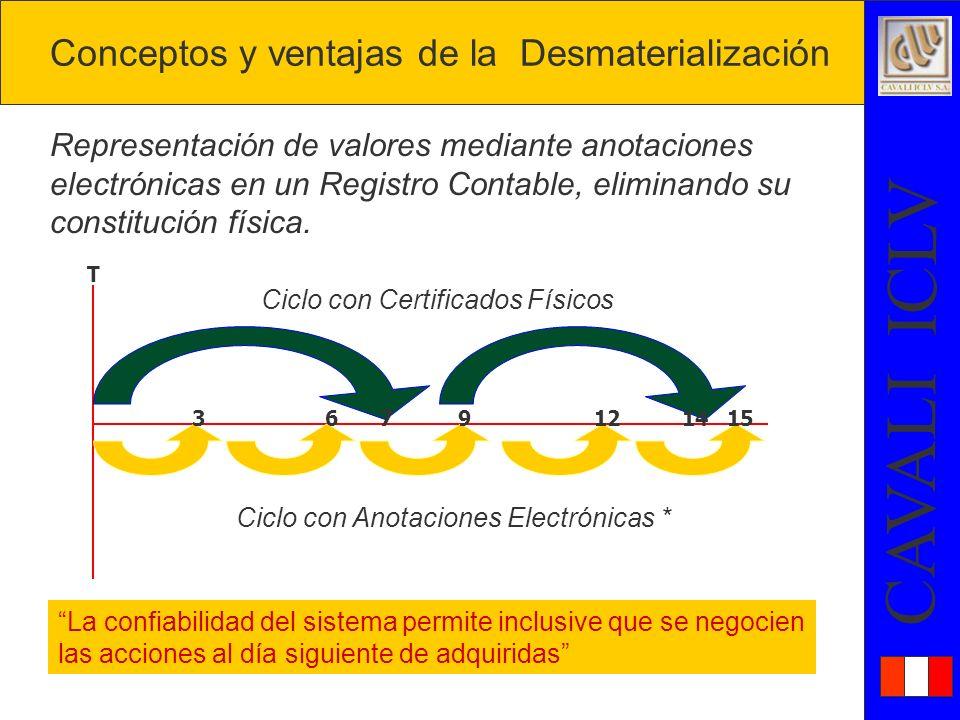 Conceptos y ventajas de la Desmaterialización