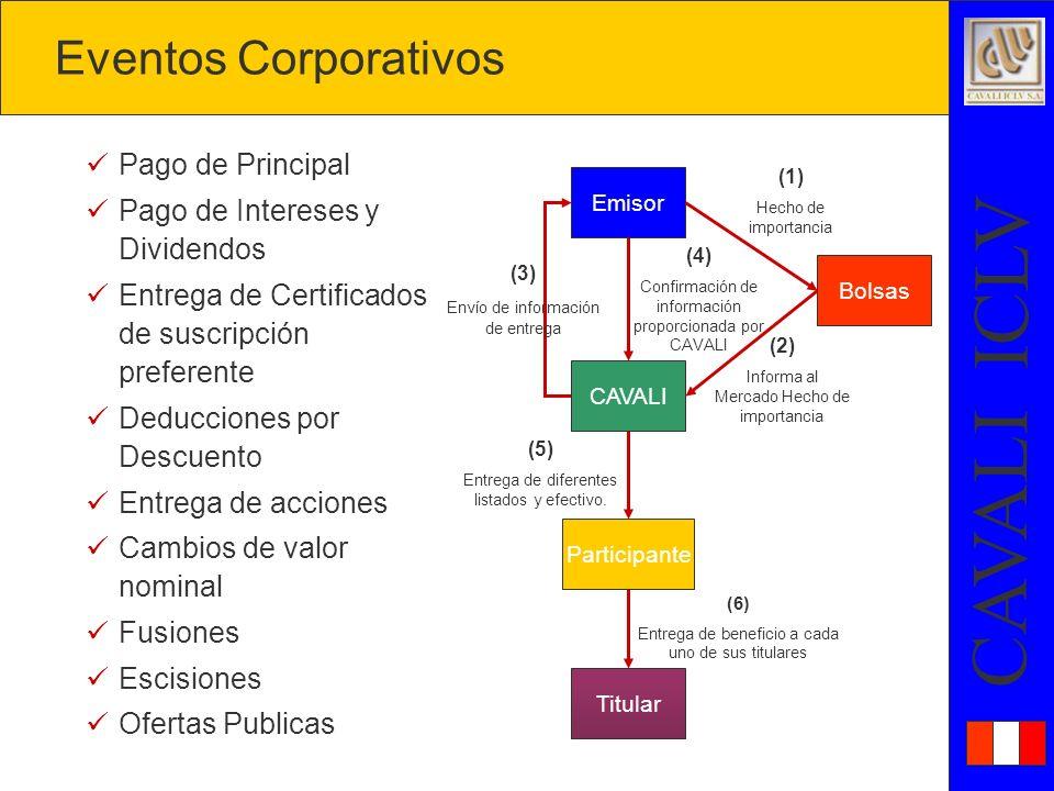 Eventos Corporativos Pago de Principal Pago de Intereses y Dividendos