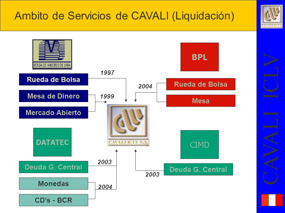 Ambito de Servicios de CAVALI (Liquidación)