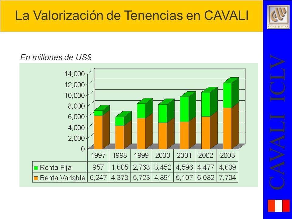 La Valorización de Tenencias en CAVALI