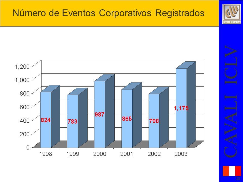 Número de Eventos Corporativos Registrados