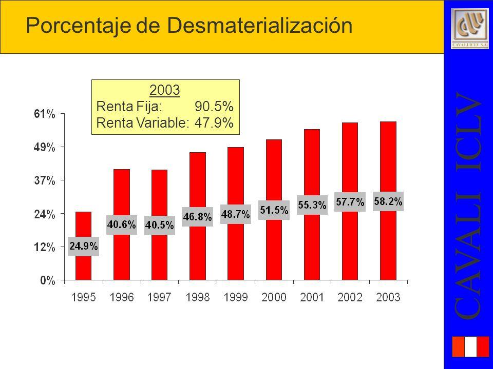 Porcentaje de Desmaterialización