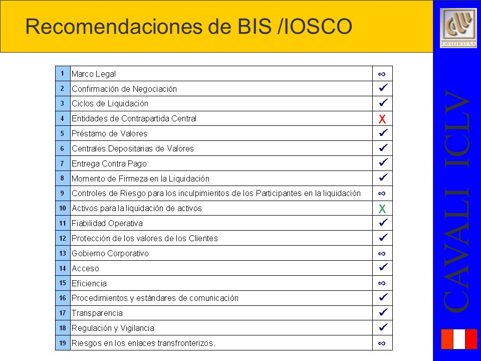 Recomendaciones de BIS /IOSCO