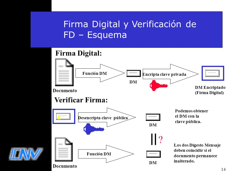 Firma Digital y Verificación de FD – Esquema Firma Digital: