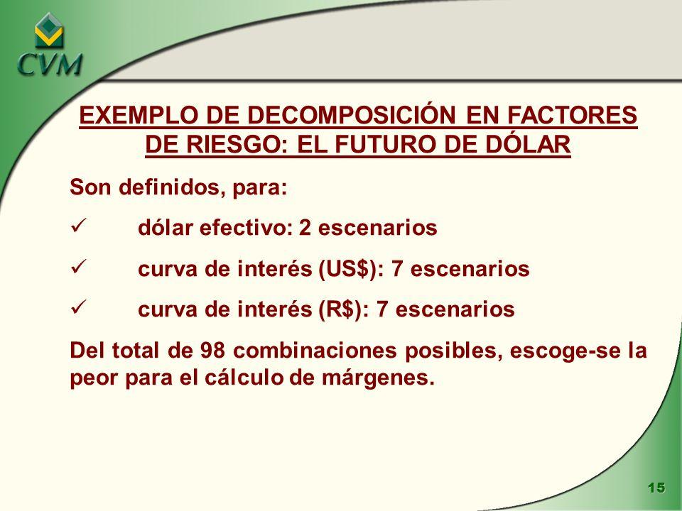 EXEMPLO DE DECOMPOSICIÓN EN FACTORES DE RIESGO: EL FUTURO DE DÓLAR