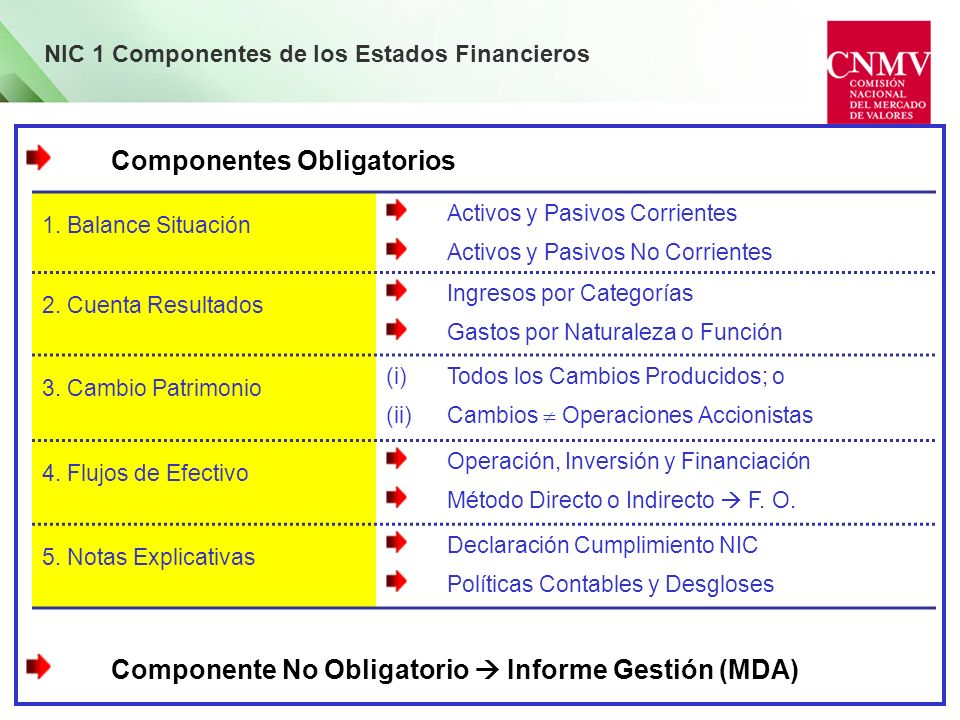 Componentes Obligatorios