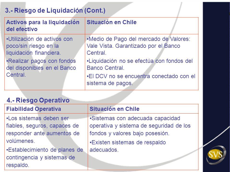 3.- Riesgo de Liquidación (Cont.)