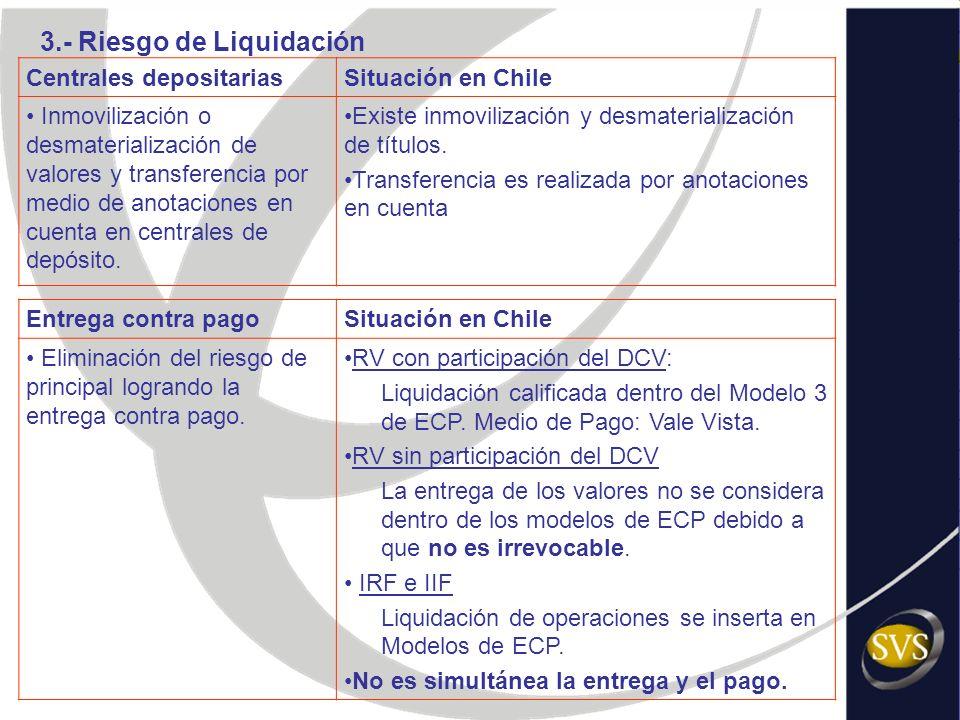3.- Riesgo de Liquidación