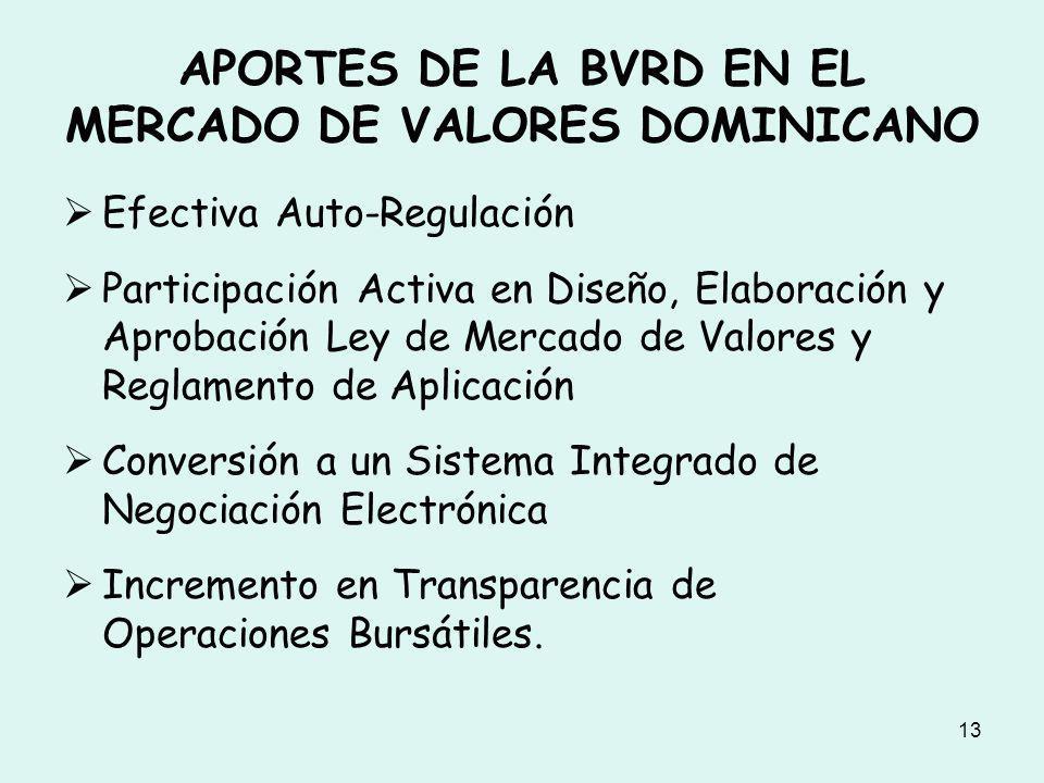 APORTES DE LA BVRD EN EL MERCADO DE VALORES DOMINICANO