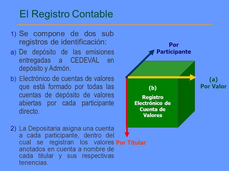 Registro Electrónico de Cuenta de Valores