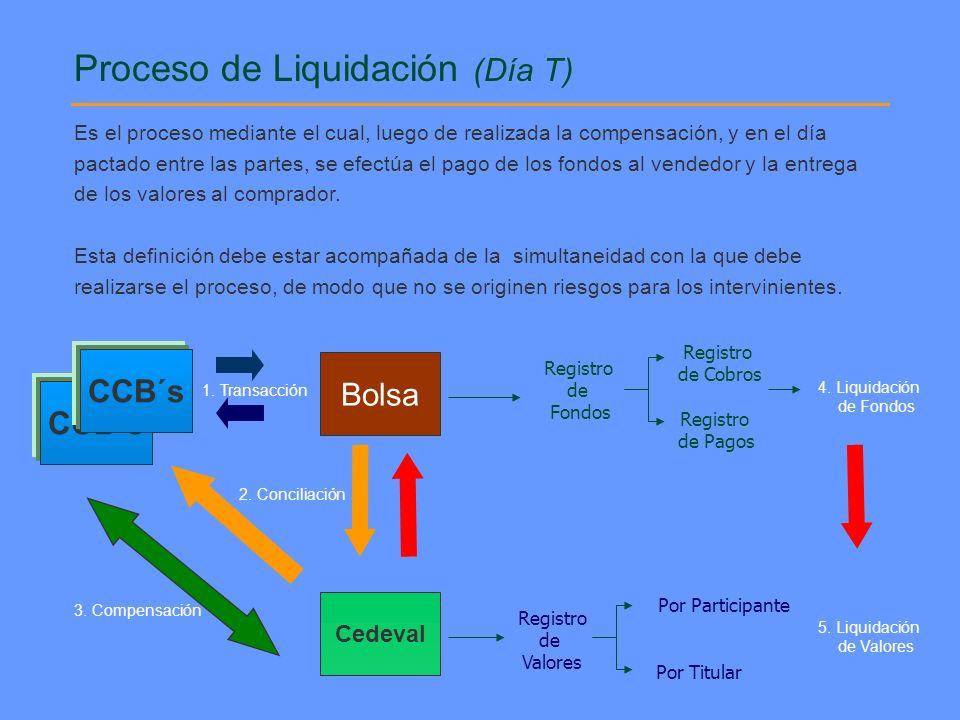 Proceso de Liquidación (Día T)