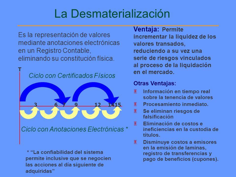 La Desmaterialización