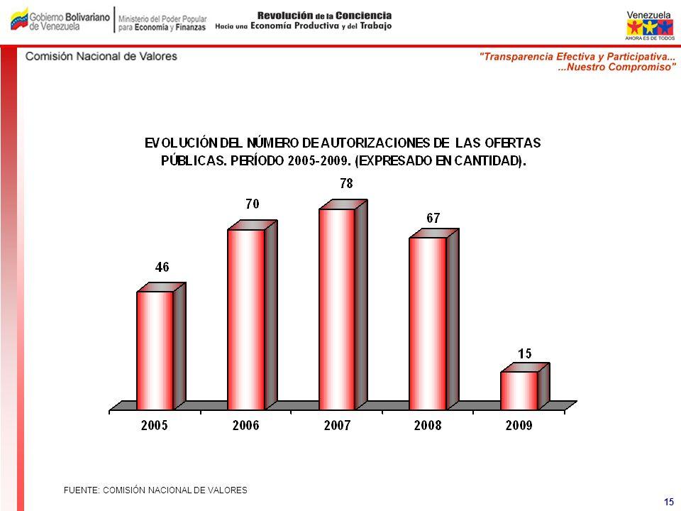 FUENTE: COMISIÓN NACIONAL DE VALORES