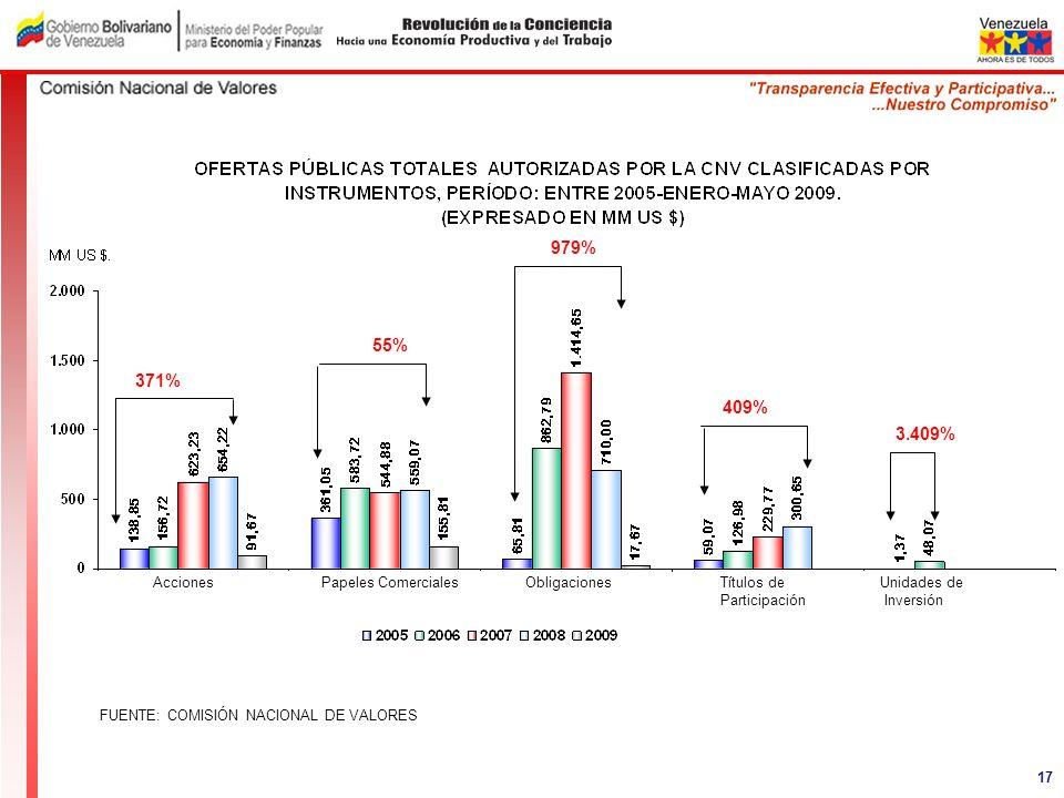979% 55% 371% 409% 3.409% Acciones Papeles Comerciales Obligaciones