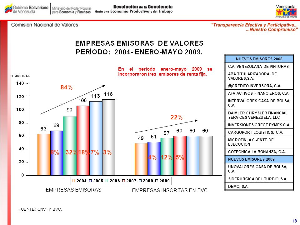 84% 22% 8% 32% 18% 7% 3% 4% 12% 5% EMPRESAS EMISORAS
