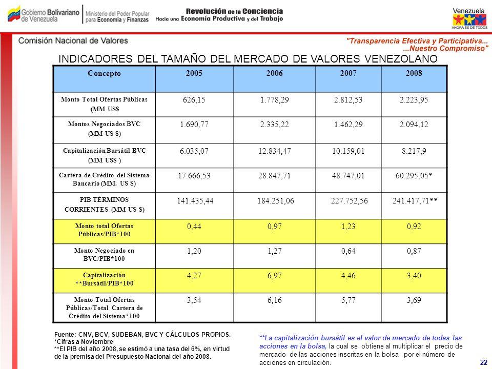 INDICADORES DEL TAMAÑO DEL MERCADO DE VALORES VENEZOLANO