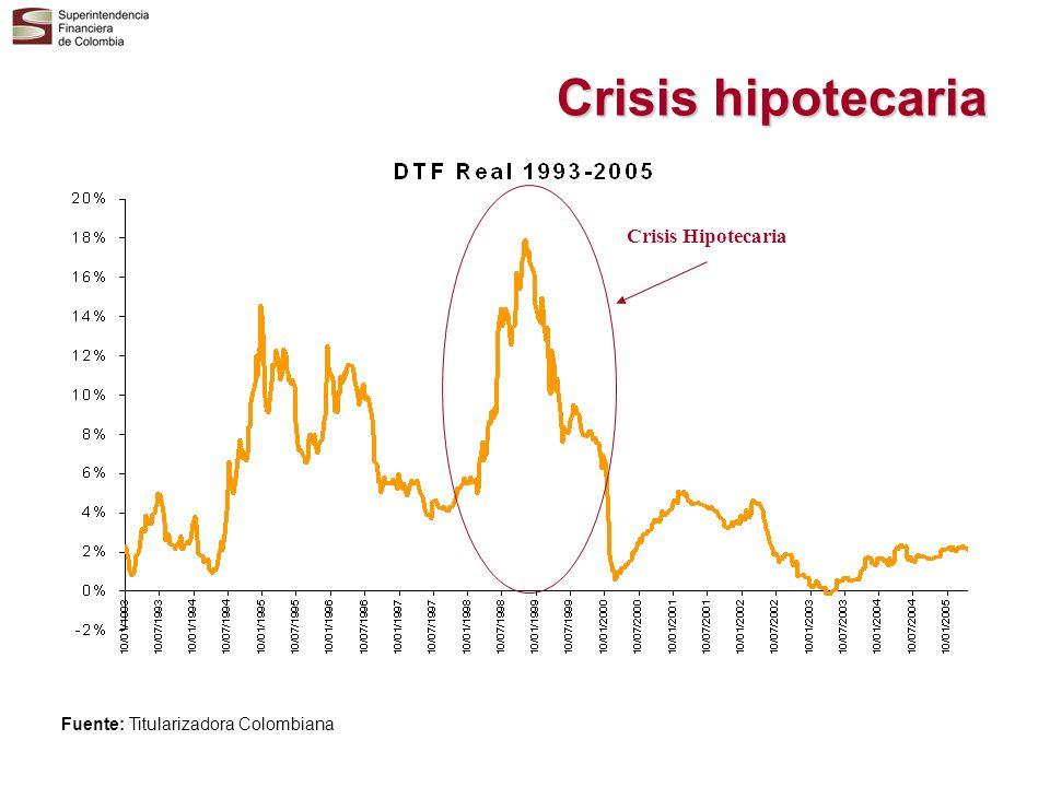 Crisis hipotecaria Crisis Hipotecaria