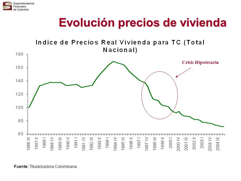 Evolución precios de vivienda