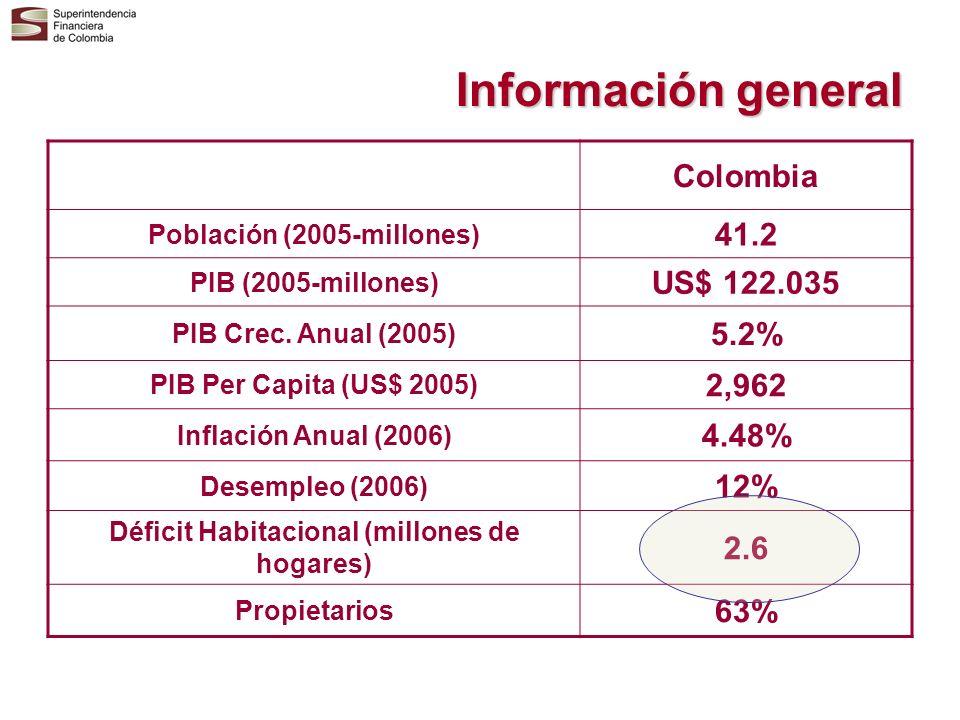 Población (2005-millones) Déficit Habitacional (millones de hogares)