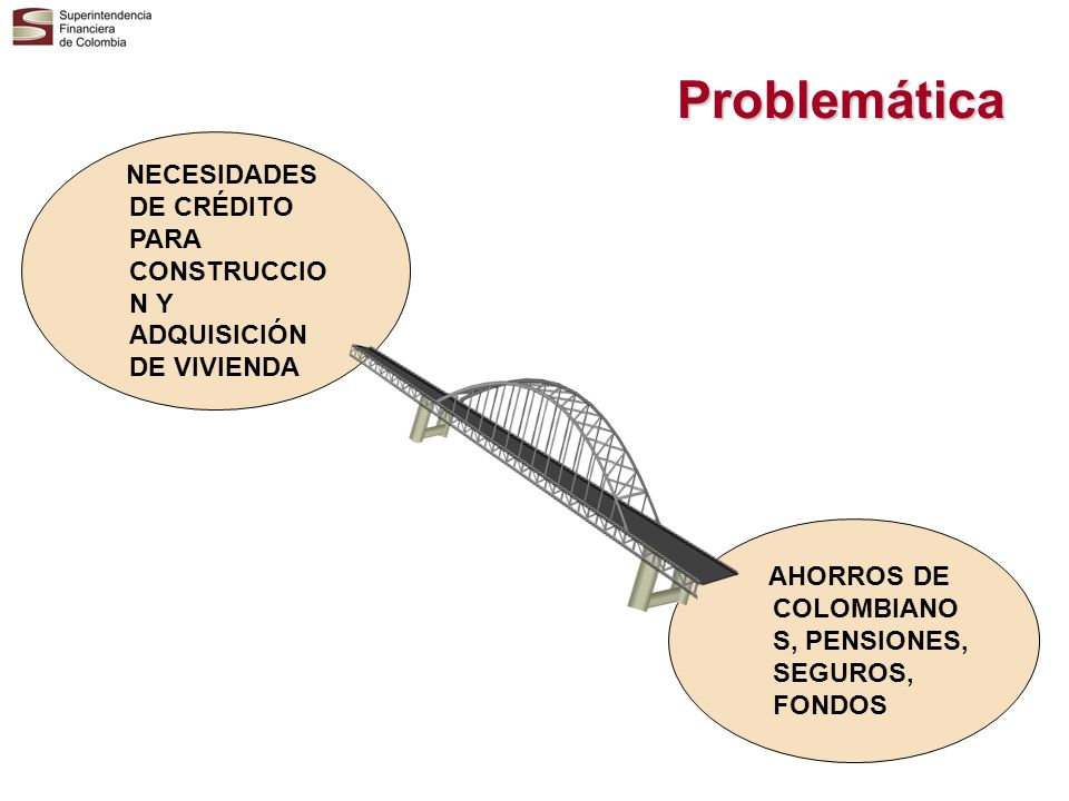 Problemática NECESIDADES DE CRÉDITO PARA CONSTRUCCION Y ADQUISICIÓN DE VIVIENDA.