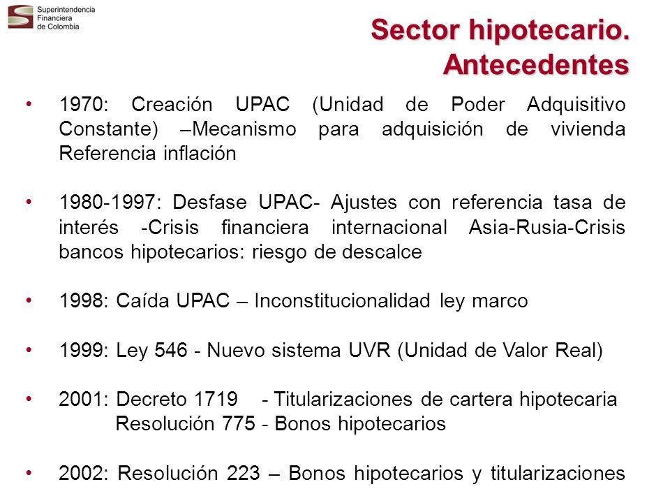 Sector hipotecario. Antecedentes