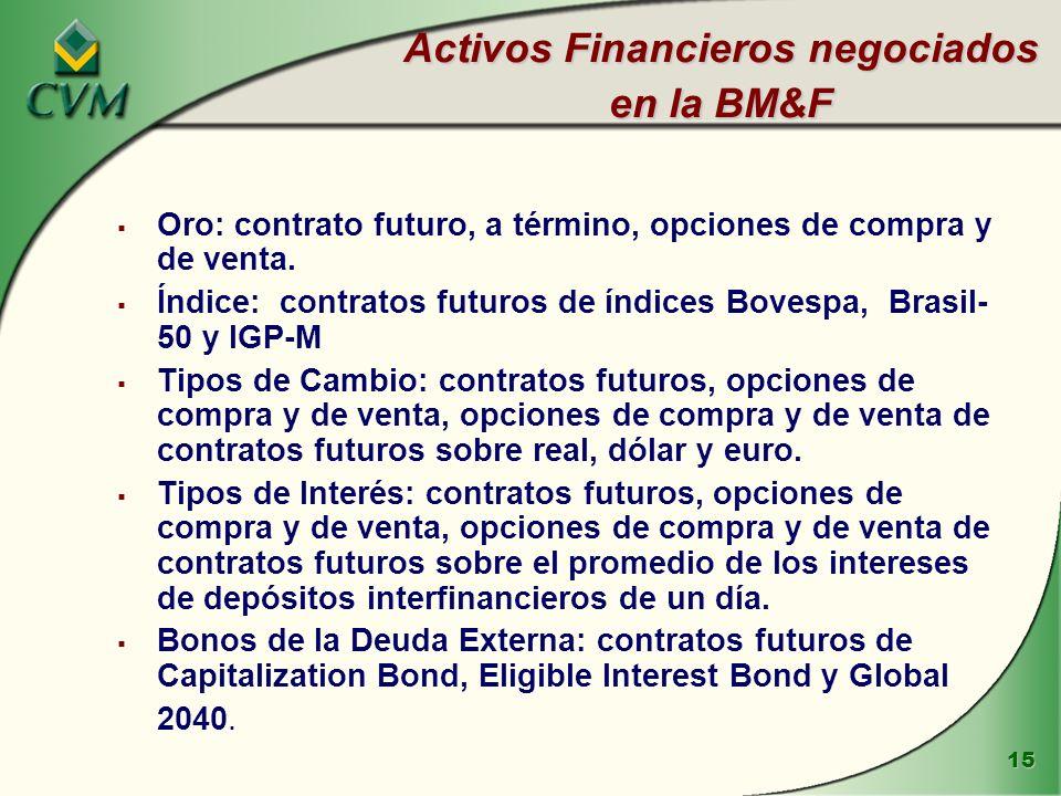Activos Financieros negociados en la BM&F