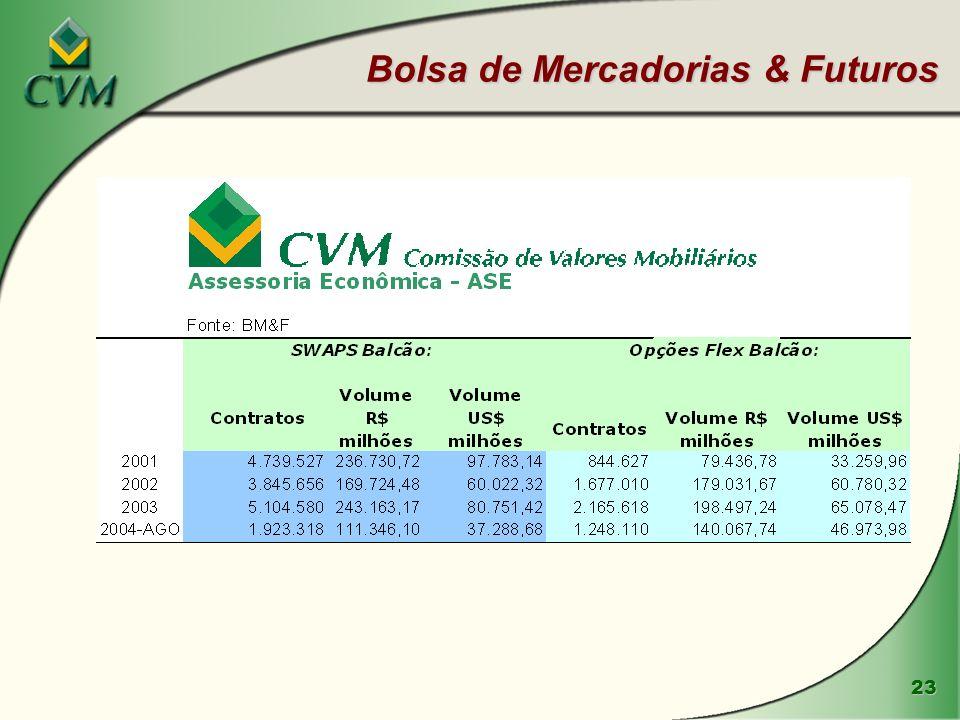 Bolsa de Mercadorias & Futuros