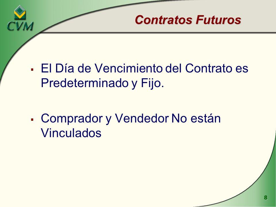 Contratos Futuros El Día de Vencimiento del Contrato es Predeterminado y Fijo.