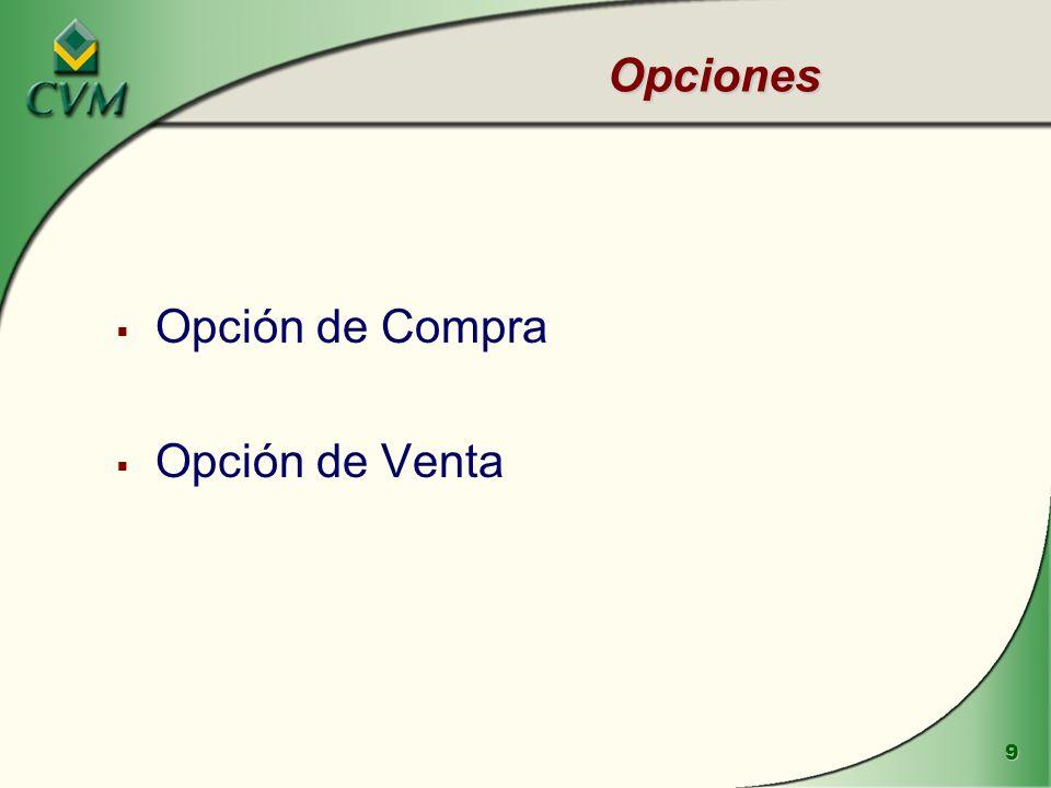 Opciones Opción de Compra Opción de Venta