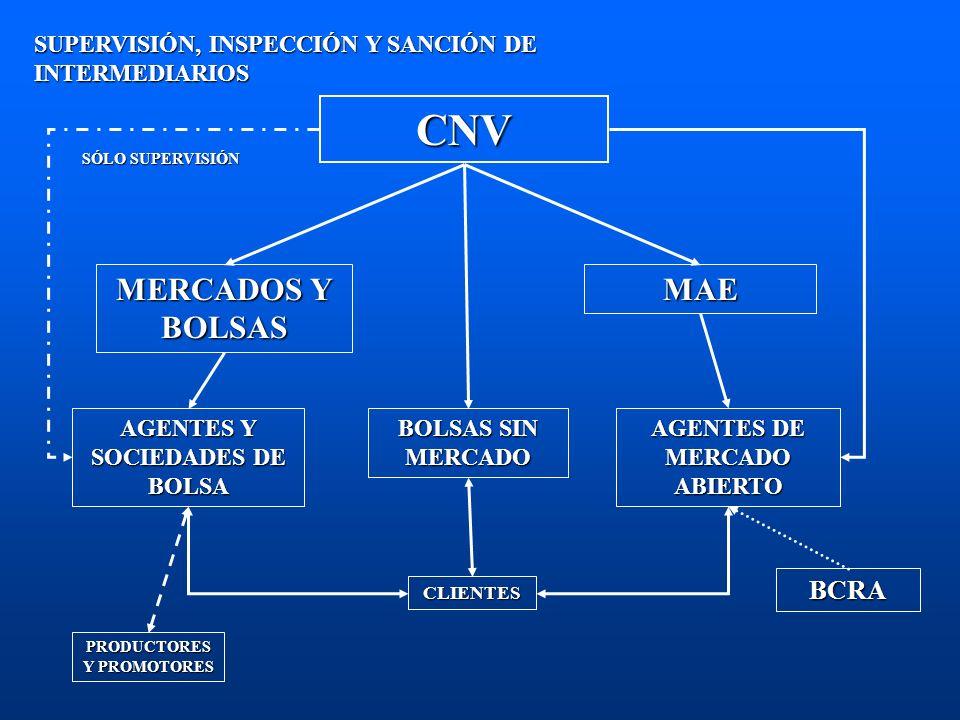 CNV MERCADOS Y BOLSAS MAE BCRA